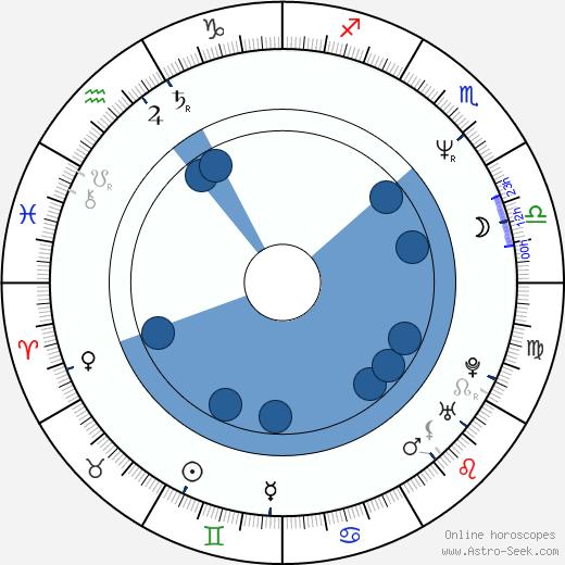 Tarsem Singh wikipedia, horoscope, astrology, instagram