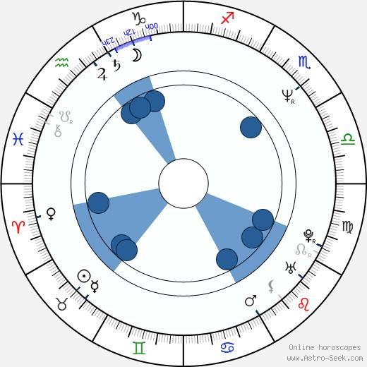 Tom Schanley wikipedia, horoscope, astrology, instagram