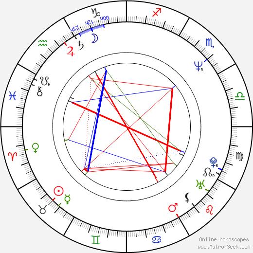 Tom Schanley день рождения гороскоп, Tom Schanley Натальная карта онлайн