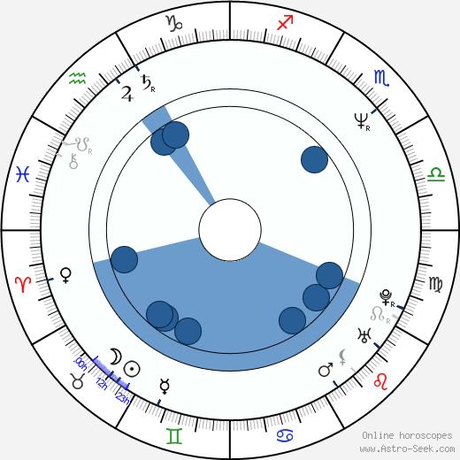 Ulrike Folkerts wikipedia, horoscope, astrology, instagram