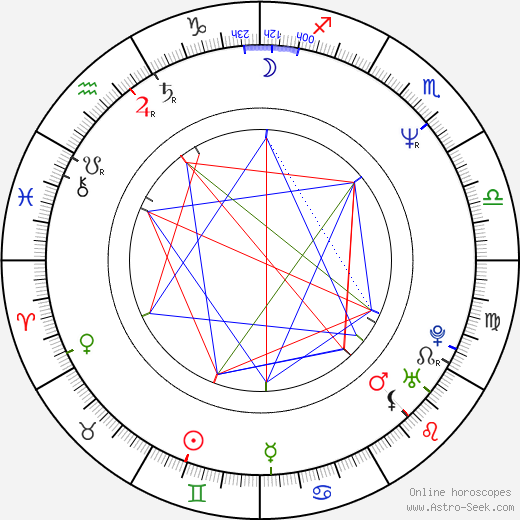 Veronika Renčová birth chart, Veronika Renčová astro natal horoscope, astrology