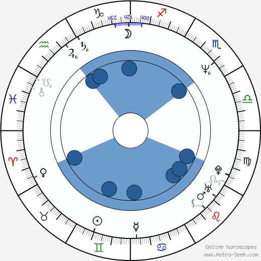 Victoria Ruffo wikipedia, horoscope, astrology, instagram