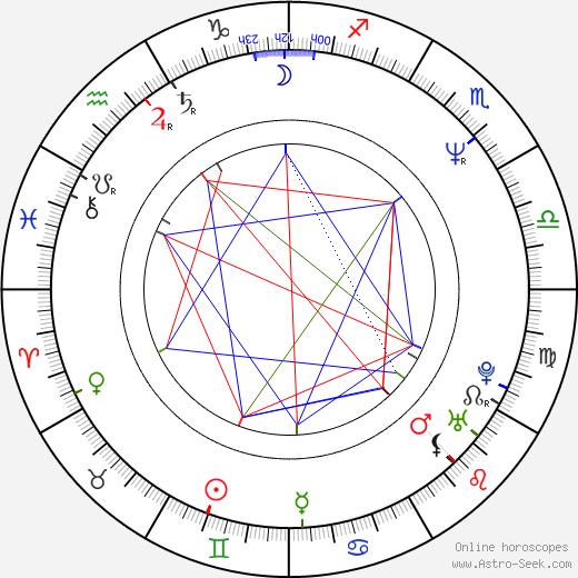 Victoria Ruffo birth chart, Victoria Ruffo astro natal horoscope, astrology