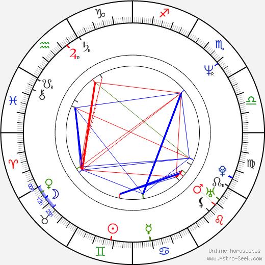 Aaron Sorkin astro natal birth chart, Aaron Sorkin horoscope, astrology