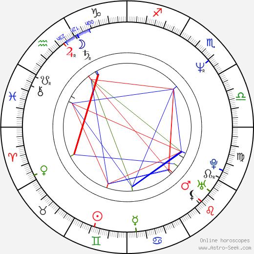 Alejandro Agresti birth chart, Alejandro Agresti astro natal horoscope, astrology