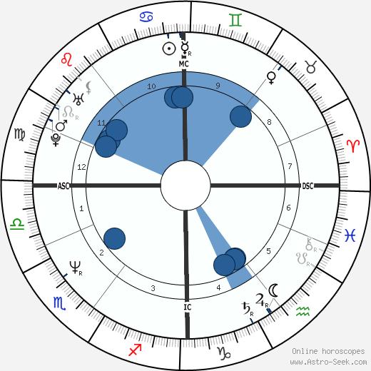 Alex Benzie wikipedia, horoscope, astrology, instagram