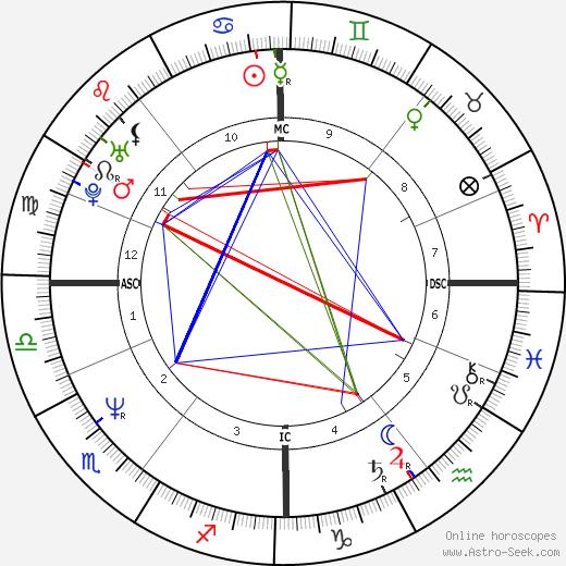 Alex Benzie день рождения гороскоп, Alex Benzie Натальная карта онлайн