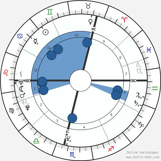 Alison Moyet wikipedia, horoscope, astrology, instagram