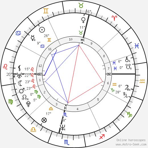 Alison Moyet birth chart, biography, wikipedia 2020, 2021