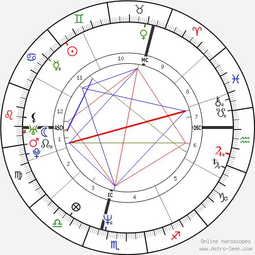 Alison Moyet birth chart, Alison Moyet astro natal horoscope, astrology