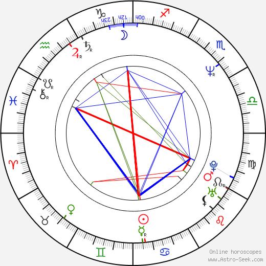 Andrzej Celiński birth chart, Andrzej Celiński astro natal horoscope, astrology