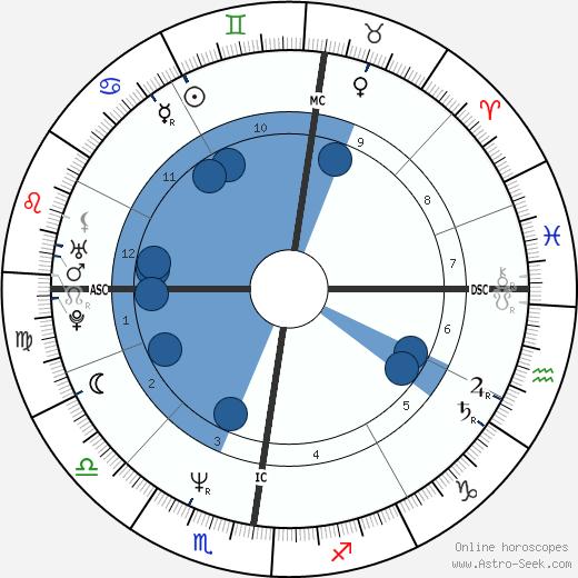 Arlette Holsters wikipedia, horoscope, astrology, instagram