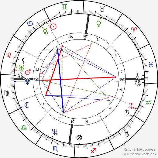 Arlette Holsters день рождения гороскоп, Arlette Holsters Натальная карта онлайн