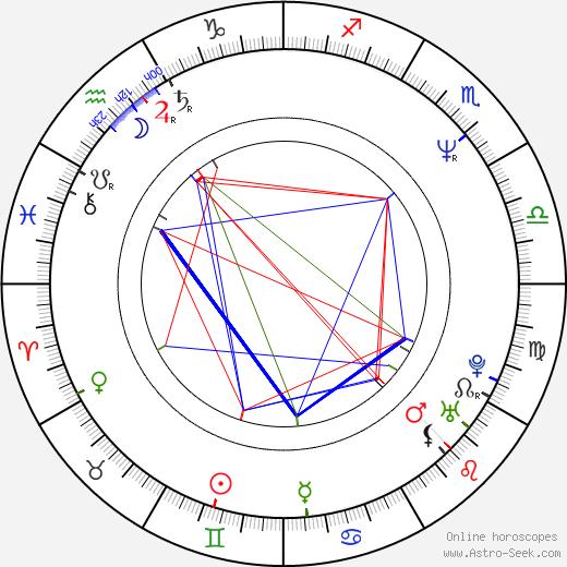 Бодиль Йёргенсен Bodil Jørgensen день рождения гороскоп, Bodil Jørgensen Натальная карта онлайн