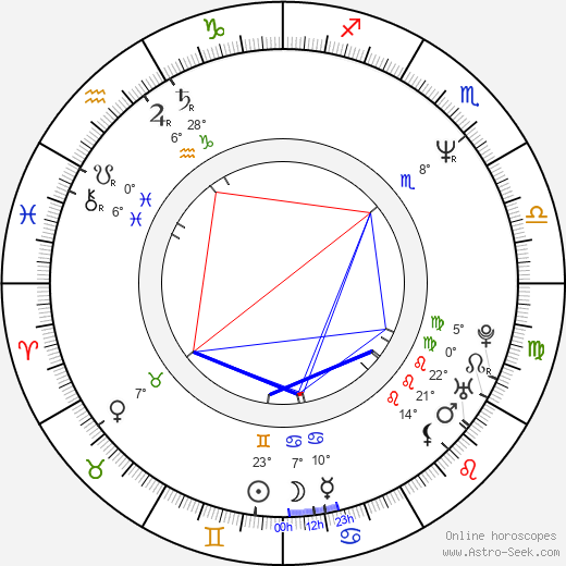 Boy George Alan O'Dowd birth chart, biography, wikipedia 2020, 2021