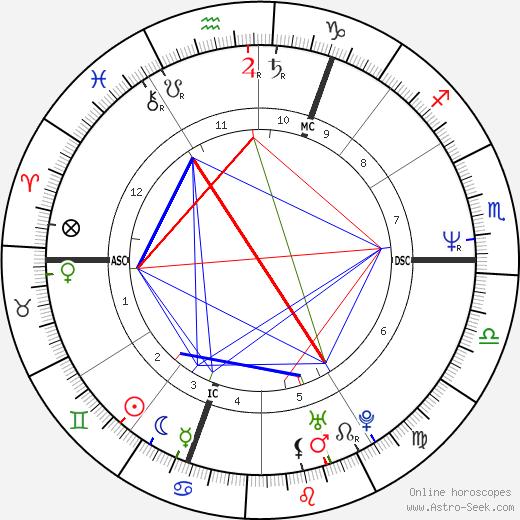 Boy George tema natale, oroscopo, Boy George oroscopi gratuiti, astrologia