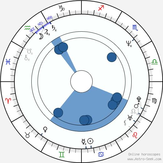 Clive Nolan wikipedia, horoscope, astrology, instagram