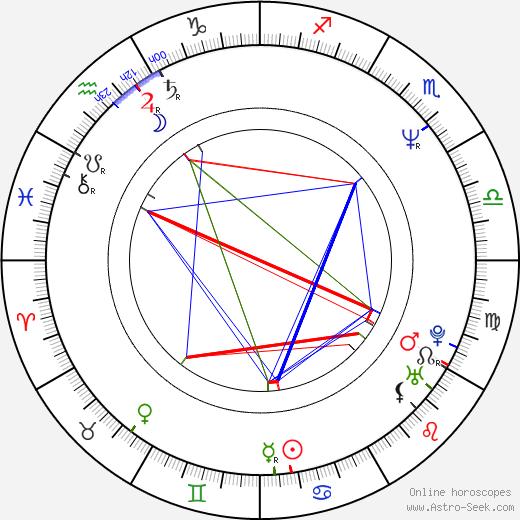 Clive Nolan birth chart, Clive Nolan astro natal horoscope, astrology