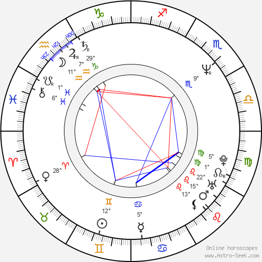 Dana Drábová birth chart, biography, wikipedia 2018, 2019