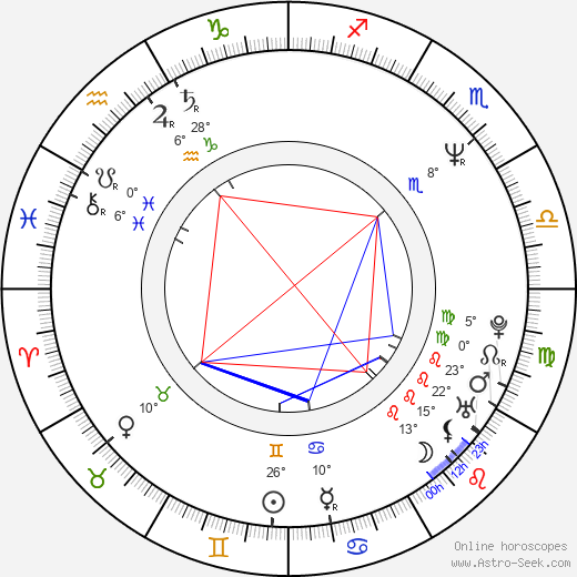 Denis Lavant birth chart, biography, wikipedia 2019, 2020