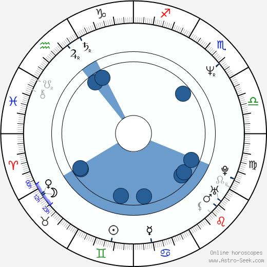 Didier Bienaimé wikipedia, horoscope, astrology, instagram