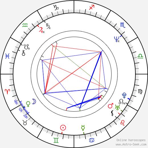 Didier Bienaimé birth chart, Didier Bienaimé astro natal horoscope, astrology