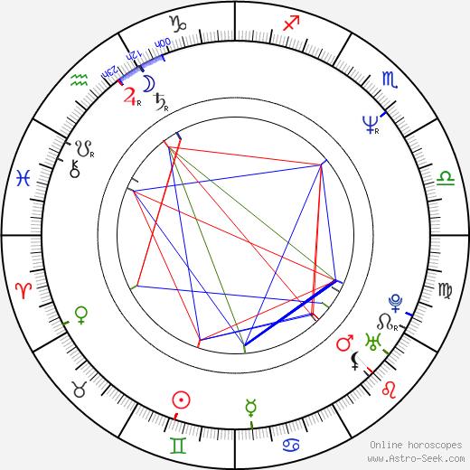 Dora Mazzone birth chart, Dora Mazzone astro natal horoscope, astrology
