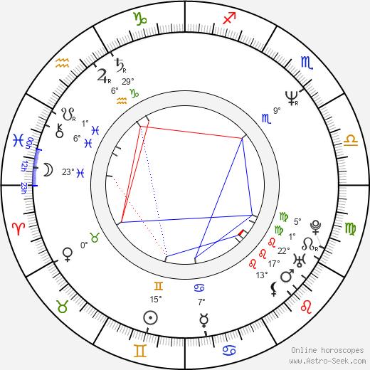 Garin Nugroho birth chart, biography, wikipedia 2019, 2020