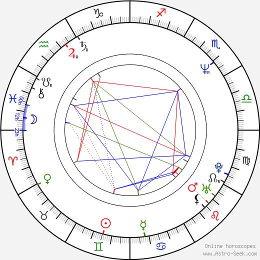 Garin Nugroho astro natal birth chart, Garin Nugroho horoscope, astrology