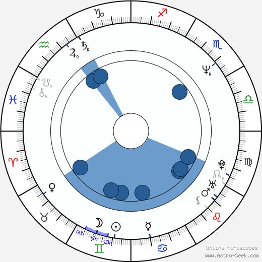 Hala Sedki wikipedia, horoscope, astrology, instagram