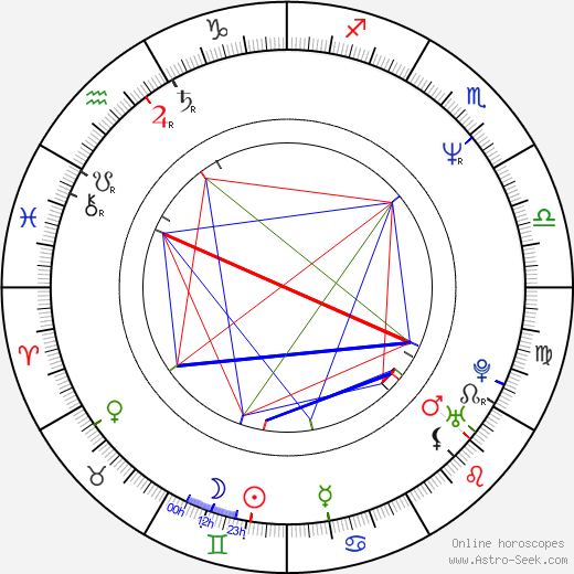 Hala Sedki birth chart, Hala Sedki astro natal horoscope, astrology