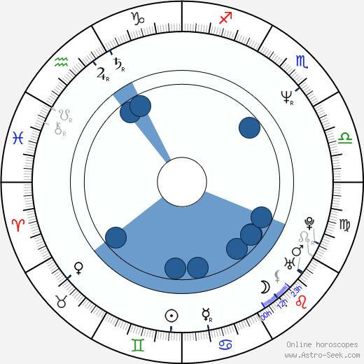 Han-wi Lee wikipedia, horoscope, astrology, instagram