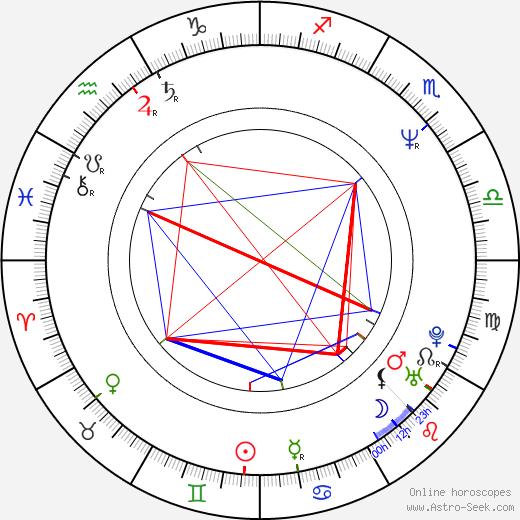 Han-wi Lee день рождения гороскоп, Han-wi Lee Натальная карта онлайн