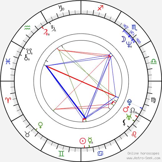 Hud Stricklin birth chart, Hud Stricklin astro natal horoscope, astrology