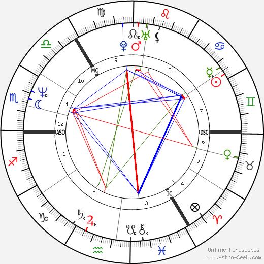 Iain Glen astro natal birth chart, Iain Glen horoscope, astrology
