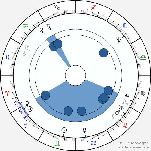 Jakob Claussen wikipedia, horoscope, astrology, instagram