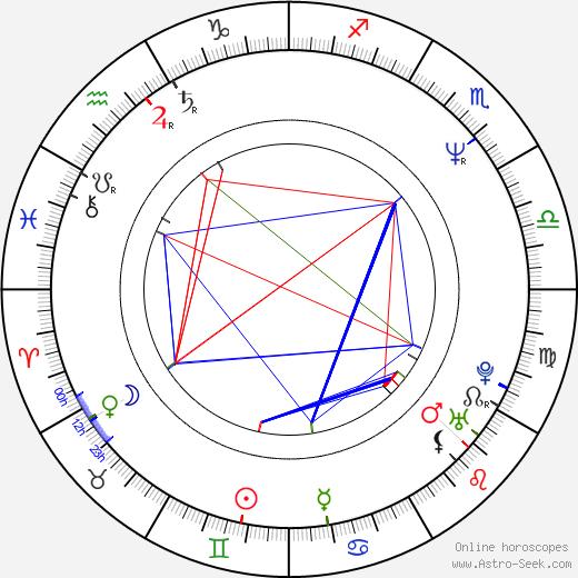 Jakob Claussen birth chart, Jakob Claussen astro natal horoscope, astrology