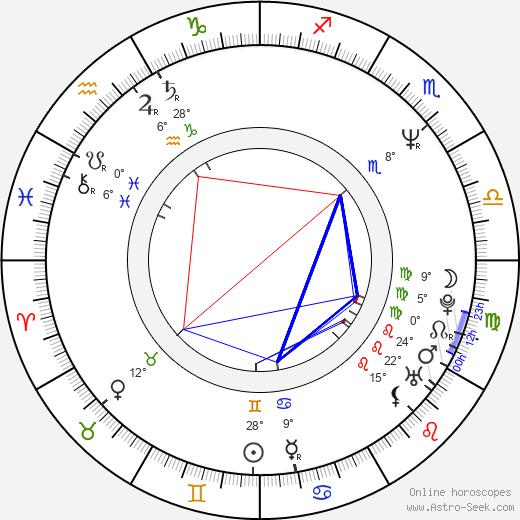 James Quattrochi birth chart, biography, wikipedia 2020, 2021