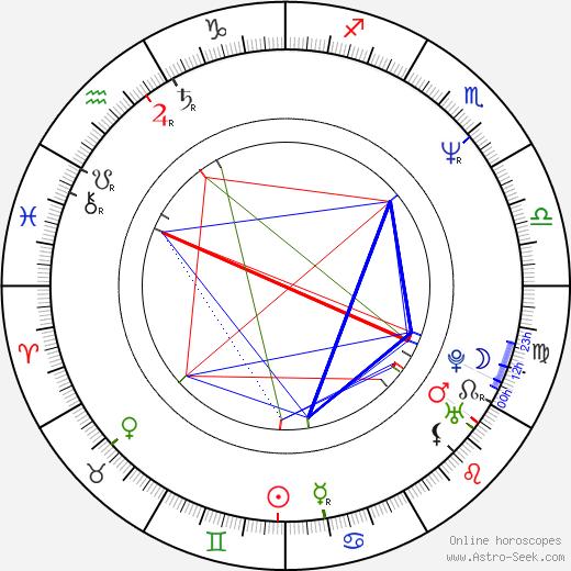 James Quattrochi birth chart, James Quattrochi astro natal horoscope, astrology