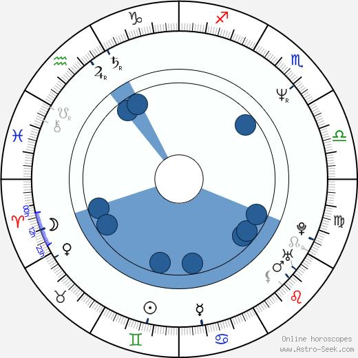 Jasmin Dizdar wikipedia, horoscope, astrology, instagram