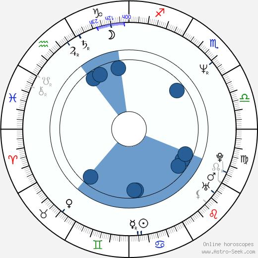 Jeff Malone wikipedia, horoscope, astrology, instagram