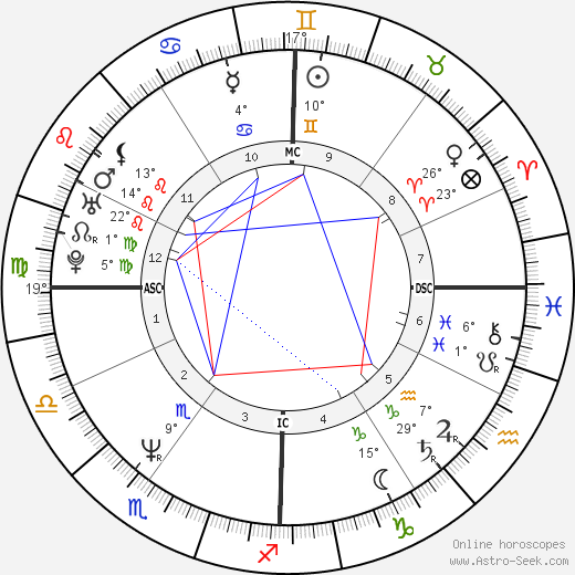 Jennifer Coolidge birth chart, biography, wikipedia 2020, 2021
