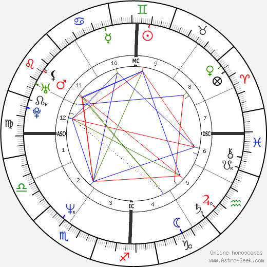 Jennifer Coolidge birth chart, Jennifer Coolidge astro natal horoscope, astrology