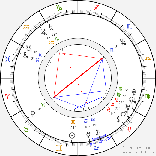 Jim Hanks birth chart, biography, wikipedia 2018, 2019