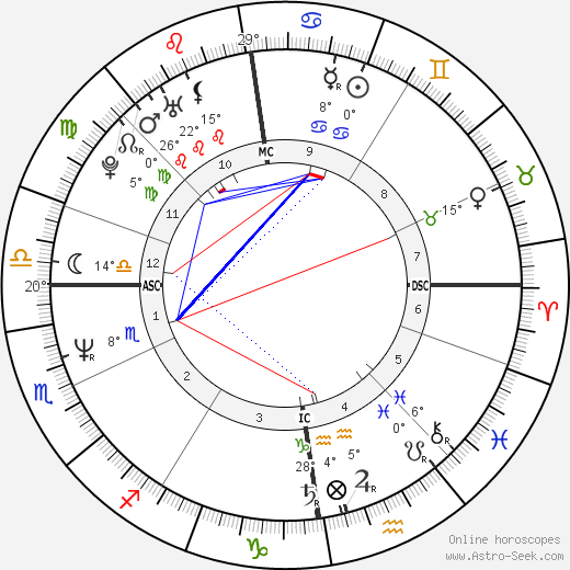 Jimmy Somerville birth chart, biography, wikipedia 2019, 2020
