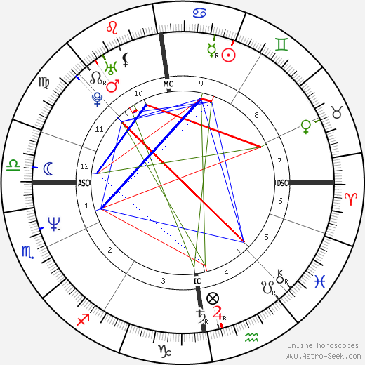 Jimmy Somerville astro natal birth chart, Jimmy Somerville horoscope, astrology
