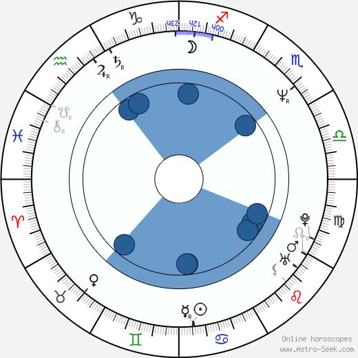 John McCarthy wikipedia, horoscope, astrology, instagram