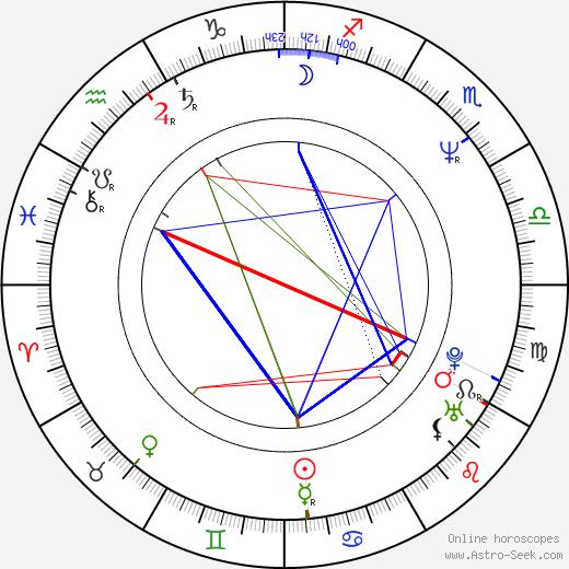 John McCarthy birth chart, John McCarthy astro natal horoscope, astrology