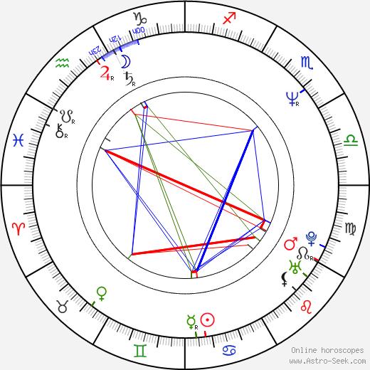 Kimberlin Brown astro natal birth chart, Kimberlin Brown horoscope, astrology