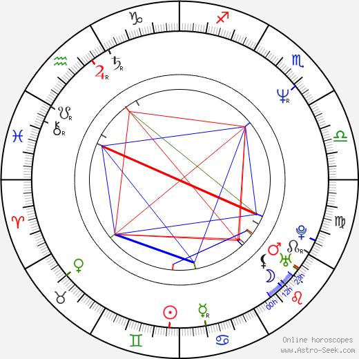 Kôichi Yamadera astro natal birth chart, Kôichi Yamadera horoscope, astrology